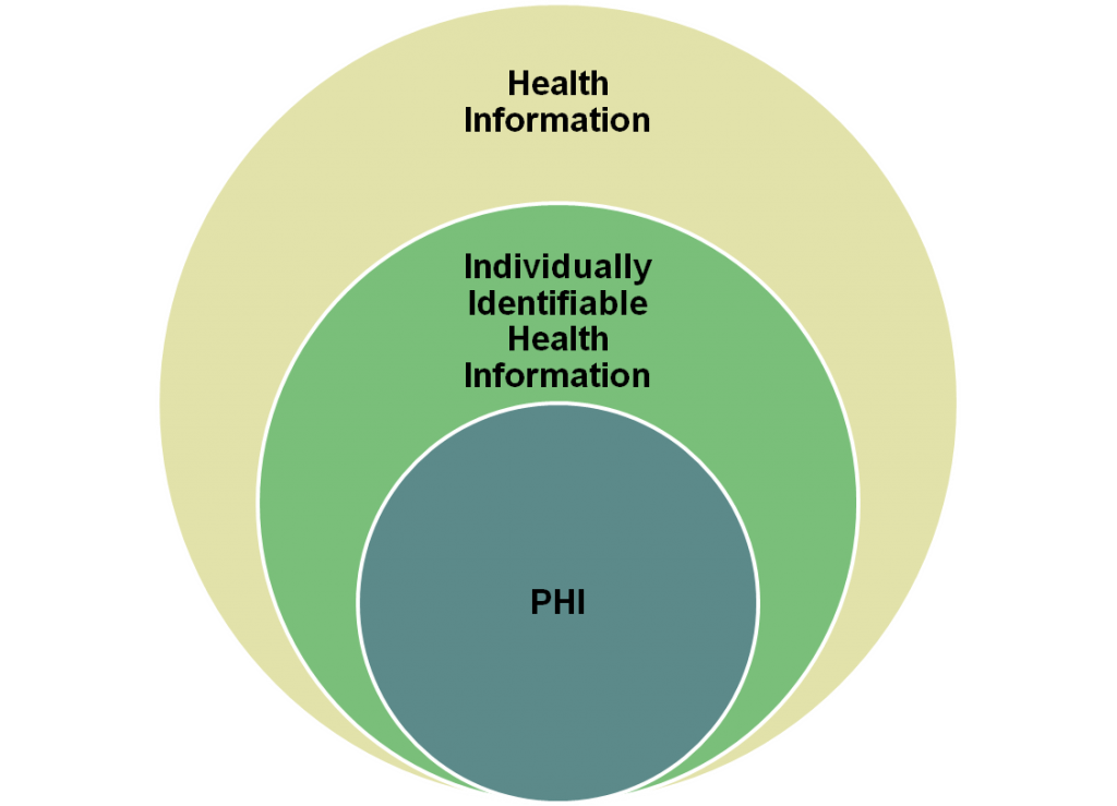 electronic protected health information hipaa compliance consulting meaningful use
