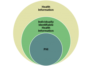 electronic protected health information