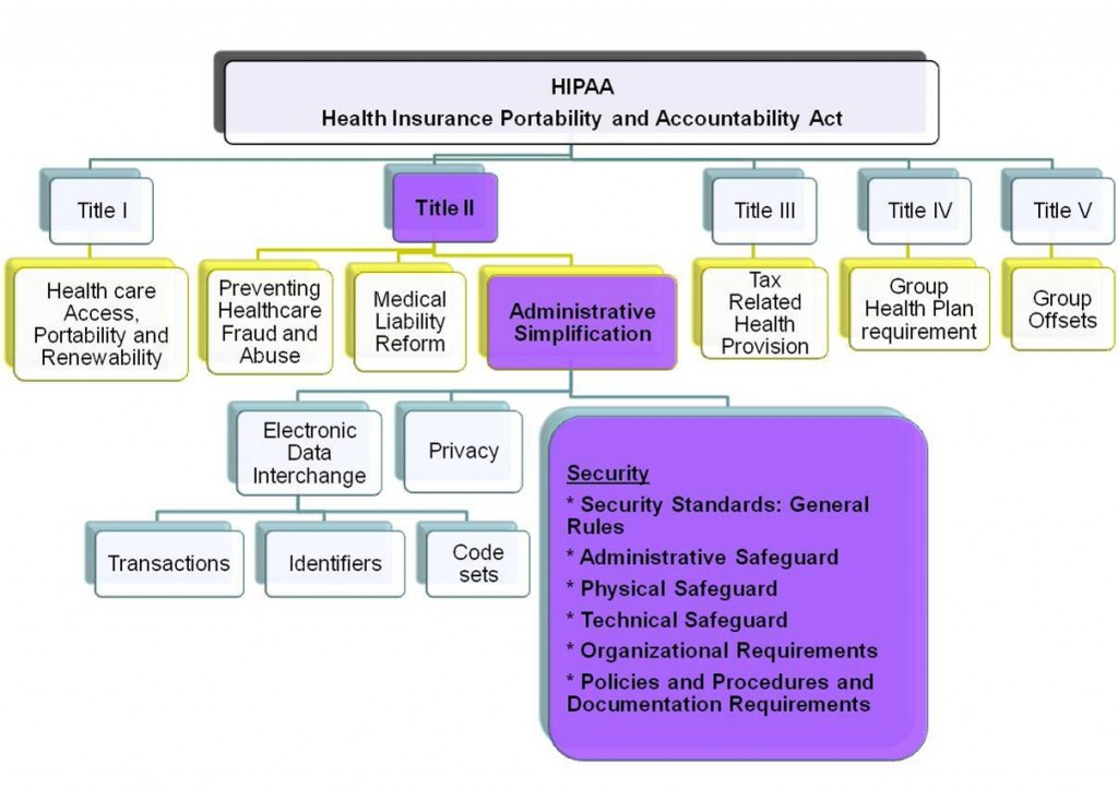 Hipaa title administrative simplification for Hipaa hitech policy templates