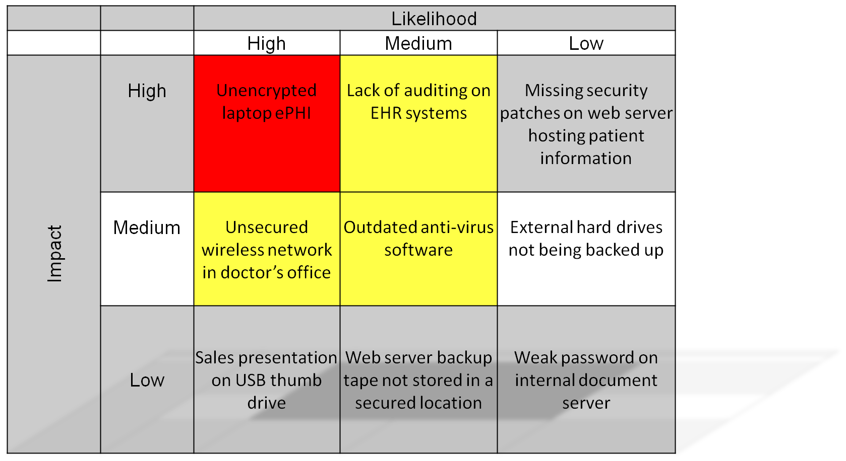 ... Hipaa Security Risk Analysis