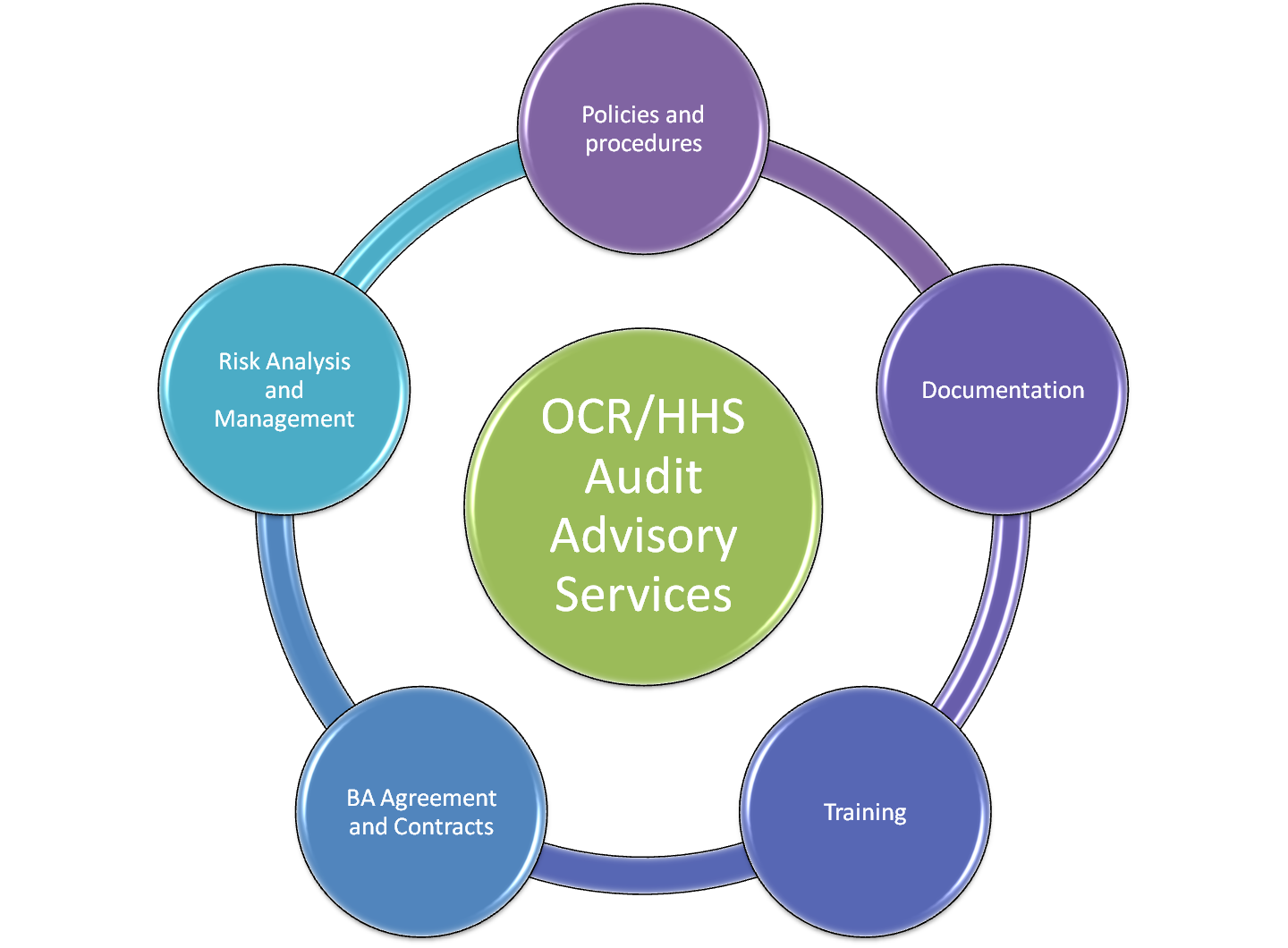 Practice for ocr hhs hipaa hitech audit by leveraging our expertise