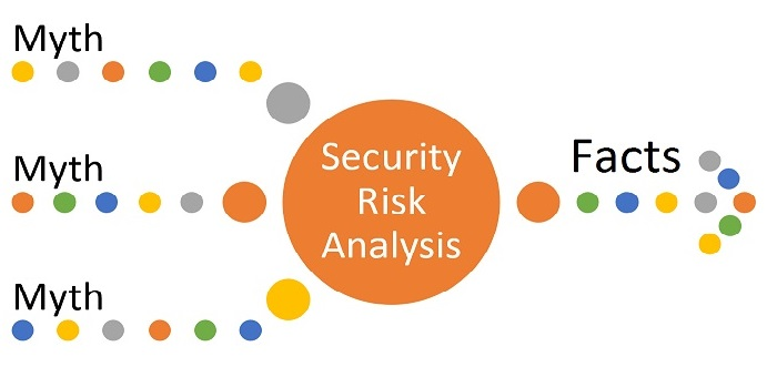 10 myths and facts about hipaa and meaningful security risk analysis