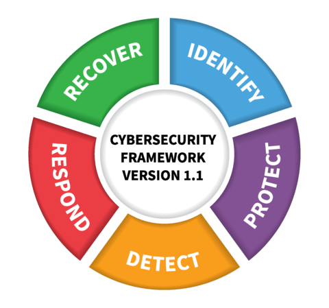 NIST Cybersecurity Framework assessment